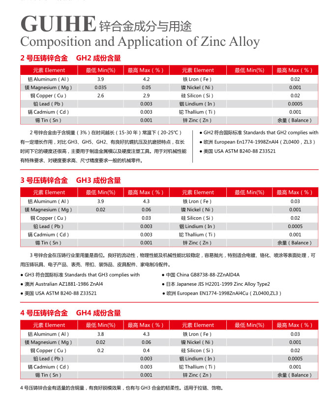 Composition and Application of ZincAlloy